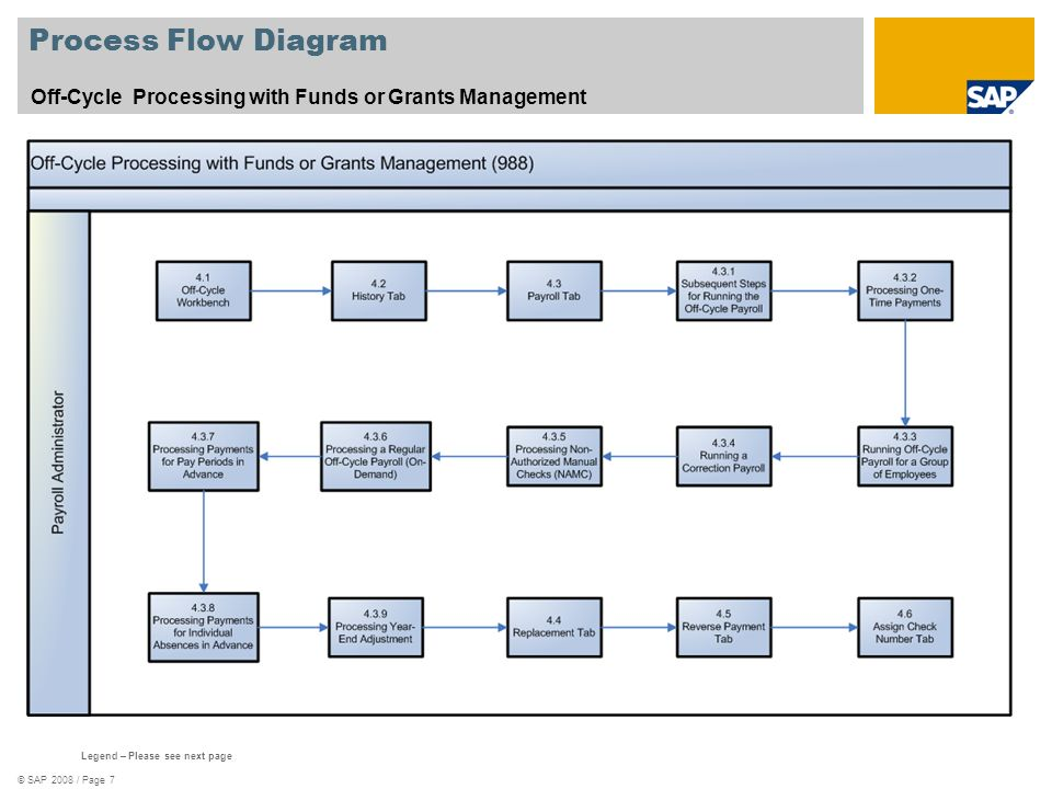 Process Flow Diagram Off-Cycle Processing with Funds or Grants Management. See template 577_Scenario_Oververview.zip.