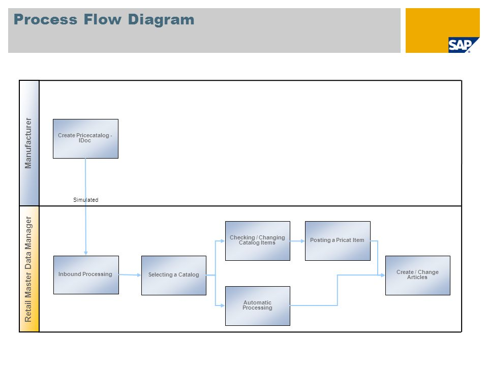 Process Flow Diagram Manufacturer Retail Master Data Manager