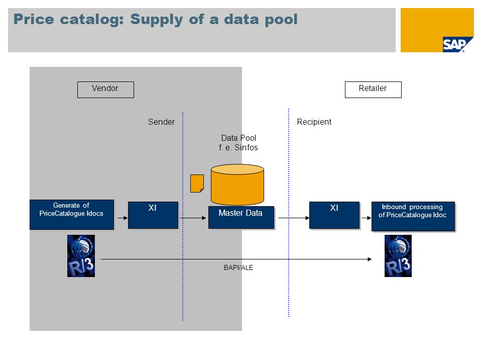 Price catalog: Supply of a data pool