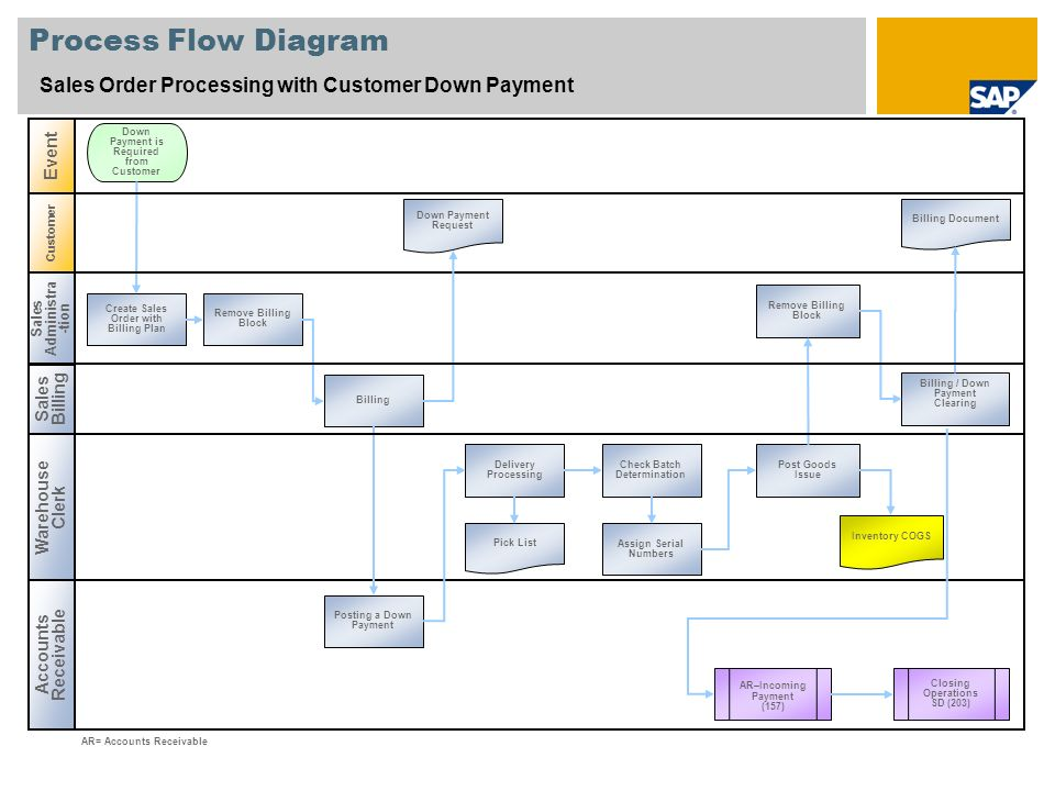 Process Flow Diagram Sales Order Processing with Customer Down Payment