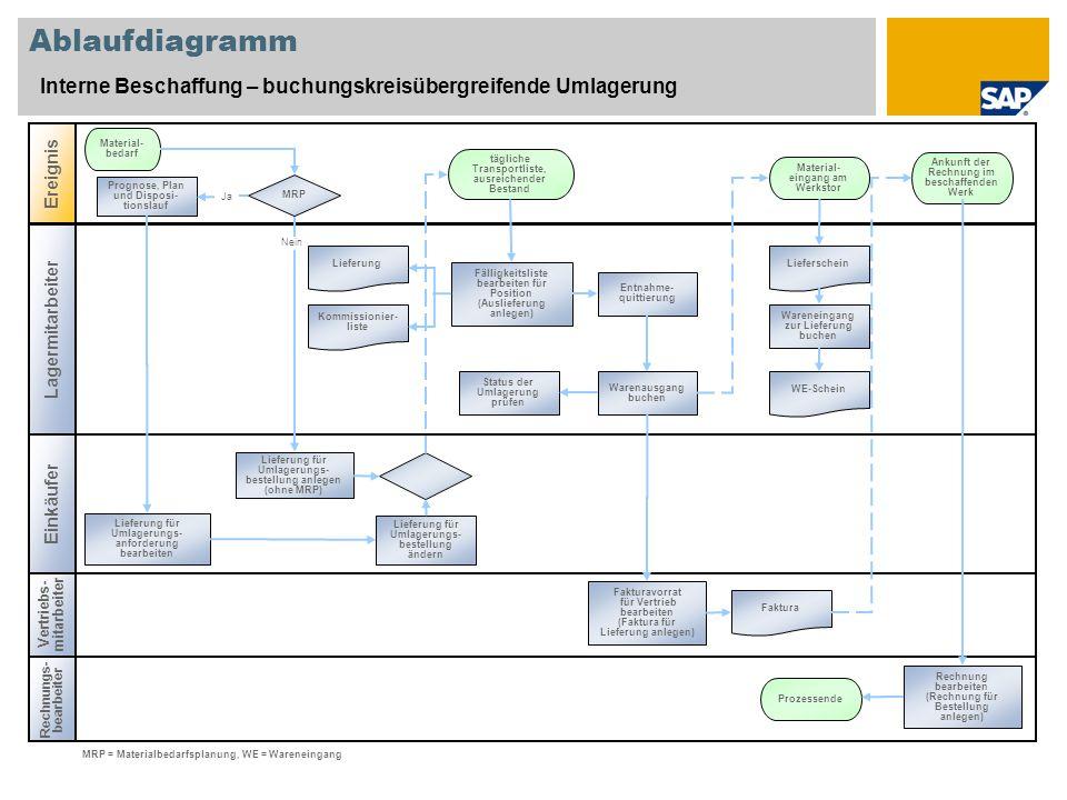 Ablaufdiagramm Interne Beschaffung – buchungskreisübergreifende Umlagerung. Ereignis. Material-bedarf.