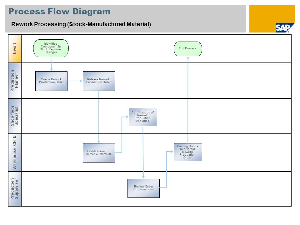 Process Flow Diagram Rework Processing (Stock-Manufactured Material)