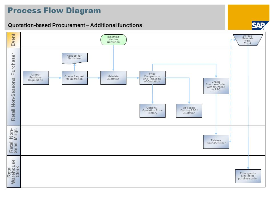 Process Flow Diagram Quotation-based Procurement – Additional functions. Event. Incoming Vendor Quotation.
