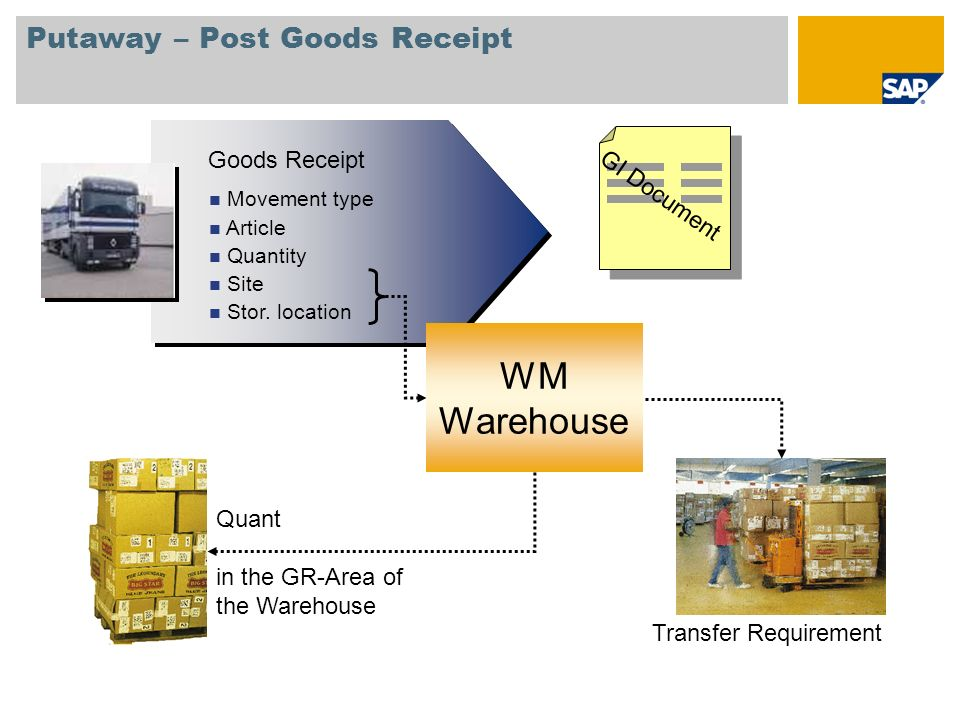 Putaway – Post Goods Receipt