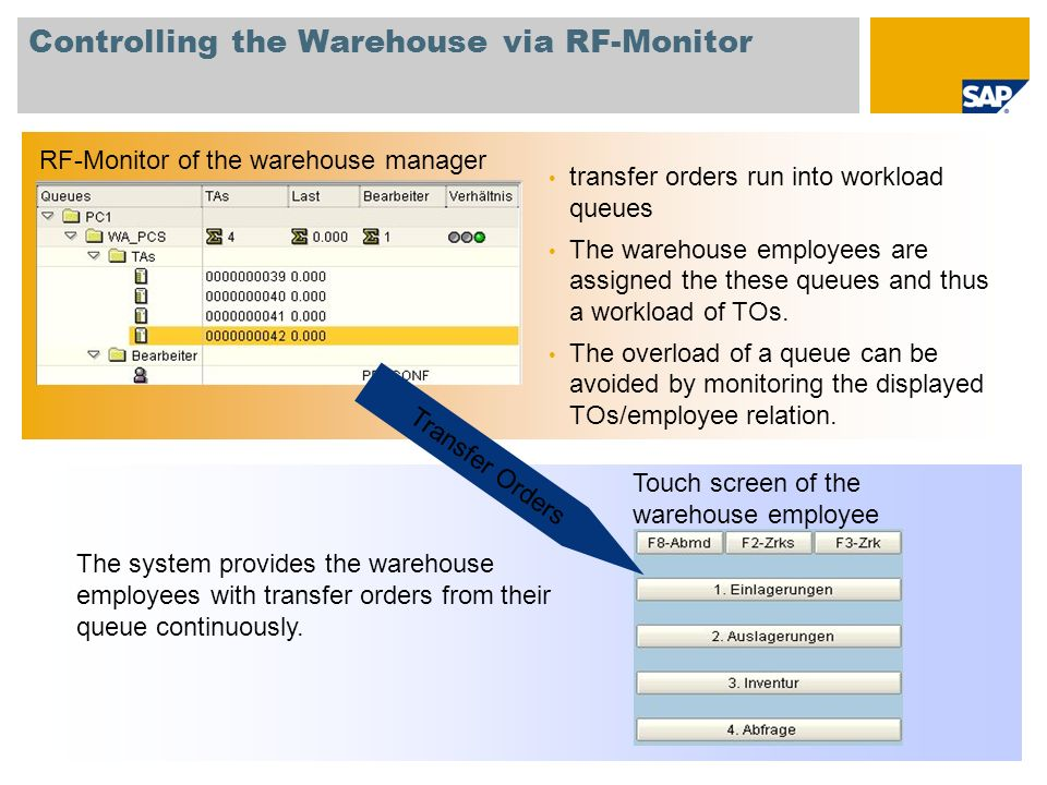 Controlling the Warehouse via RF-Monitor