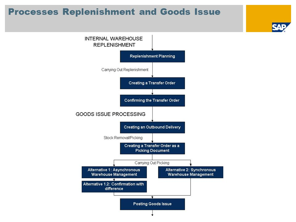 Processes Replenishment and Goods Issue