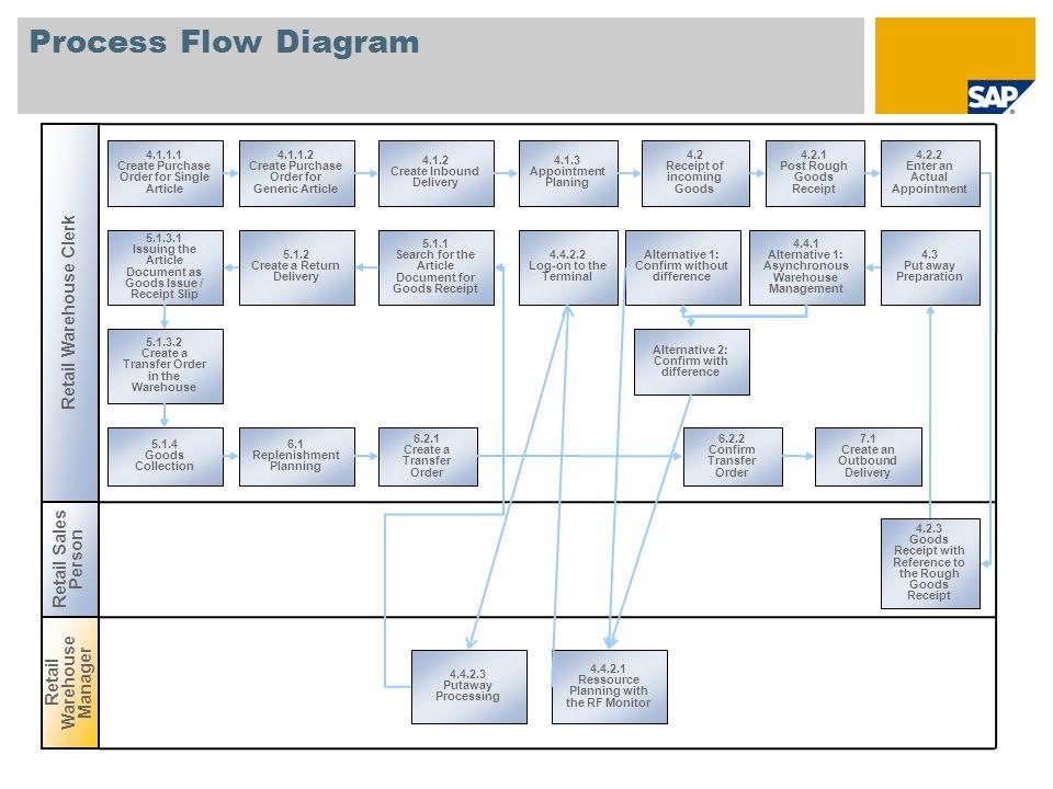Process Flow Diagram Retail Warehouse Clerk Retail Sales Person