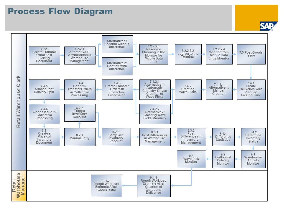 Process Flow Diagram Retail Warehouse Clerk Retail Warehouse Manager