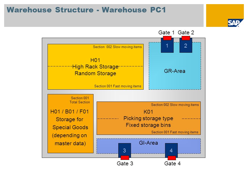 Warehouse Structure - Warehouse PC1