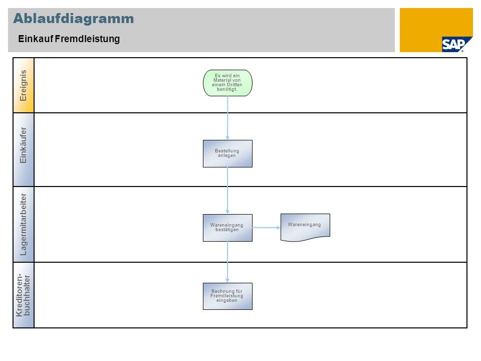 Ablaufdiagramm Einkauf Fremdleistung Ereignis Einkäufer