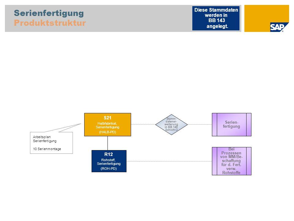Serienfertigung Produktstruktur