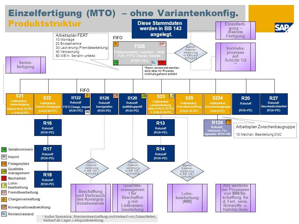 Einzelfertigung (MTO) – ohne Variantenkonfig. Produktstruktur