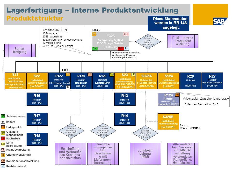 Lagerfertigung – Interne Produktentwicklung Produktstruktur