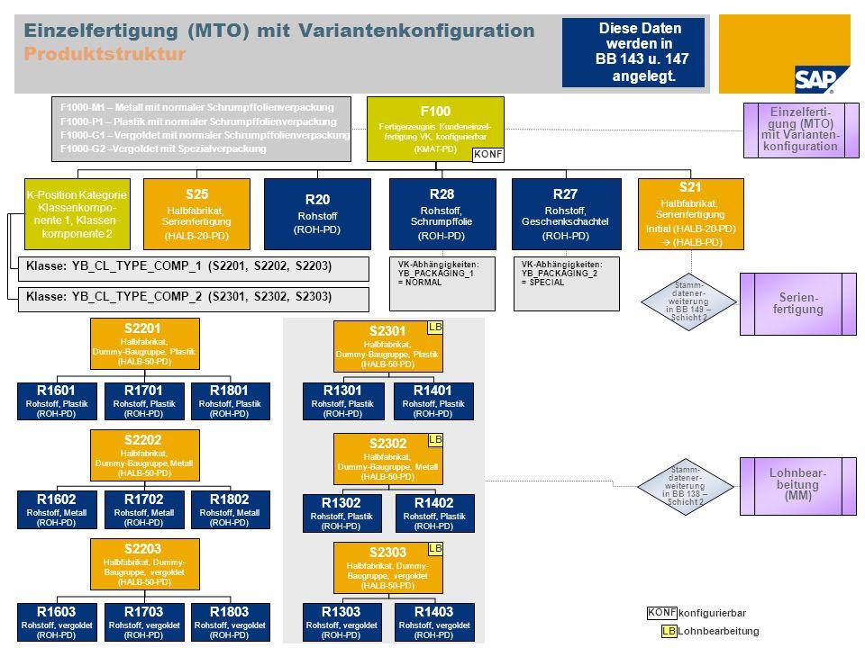 Einzelfertigung (MTO) mit Variantenkonfiguration Produktstruktur