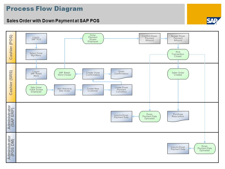 Process Flow Diagram Sales Order with Down Payment at SAP POS