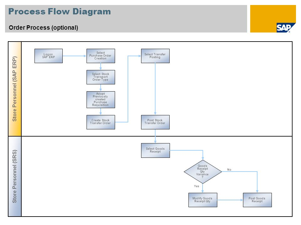 Process Flow Diagram Order Process (optional)