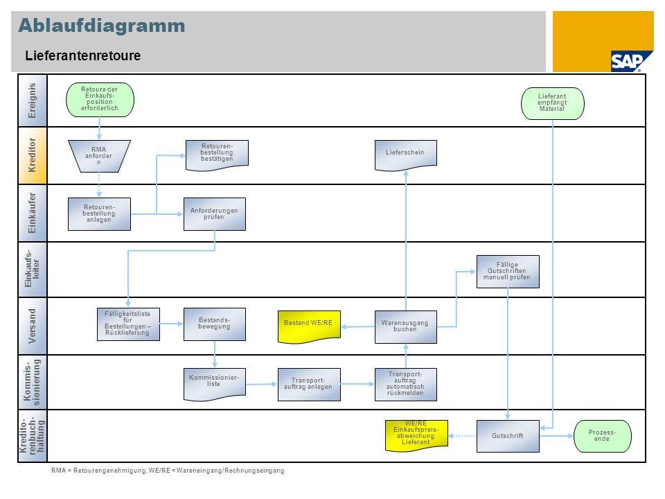 Ablaufdiagramm Lieferantenretoure Ereignis Kreditor Einkäufer Versand