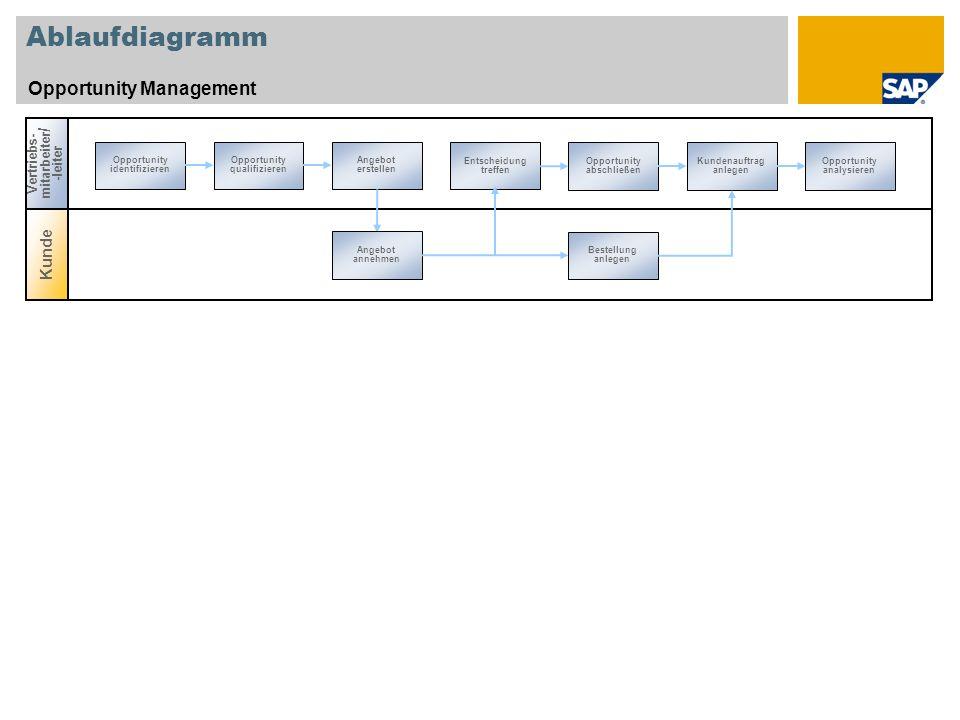 Ablaufdiagramm Opportunity Management Kunde