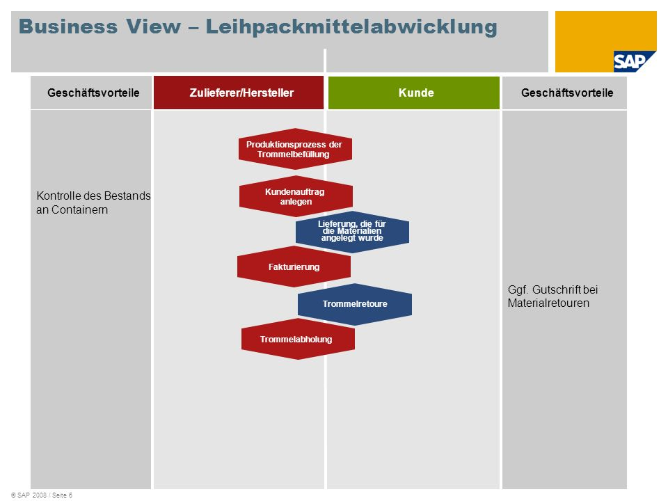 Business View – Leihpackmittelabwicklung