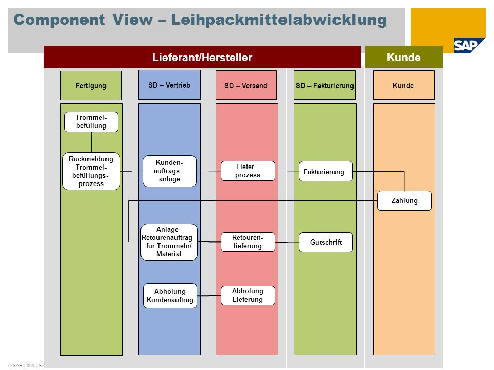 Component View – Leihpackmittelabwicklung