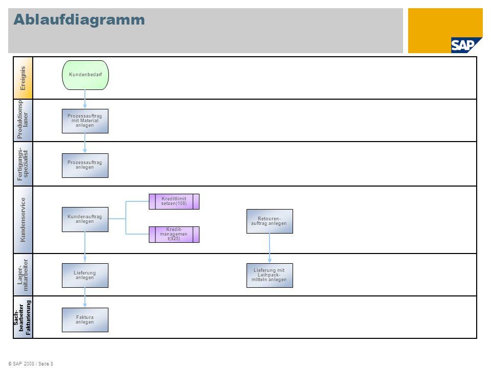 Ablaufdiagramm Ereignis Produktionsplaner Fertigungs-spezialist