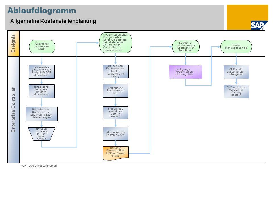 Ablaufdiagramm Allgemeine Kostenstellenplanung Ereignis