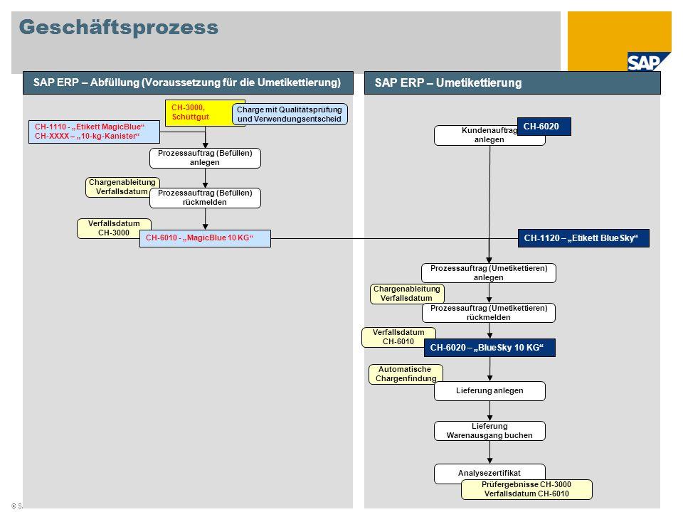 Geschäftsprozess SAP ERP – Umetikettierung
