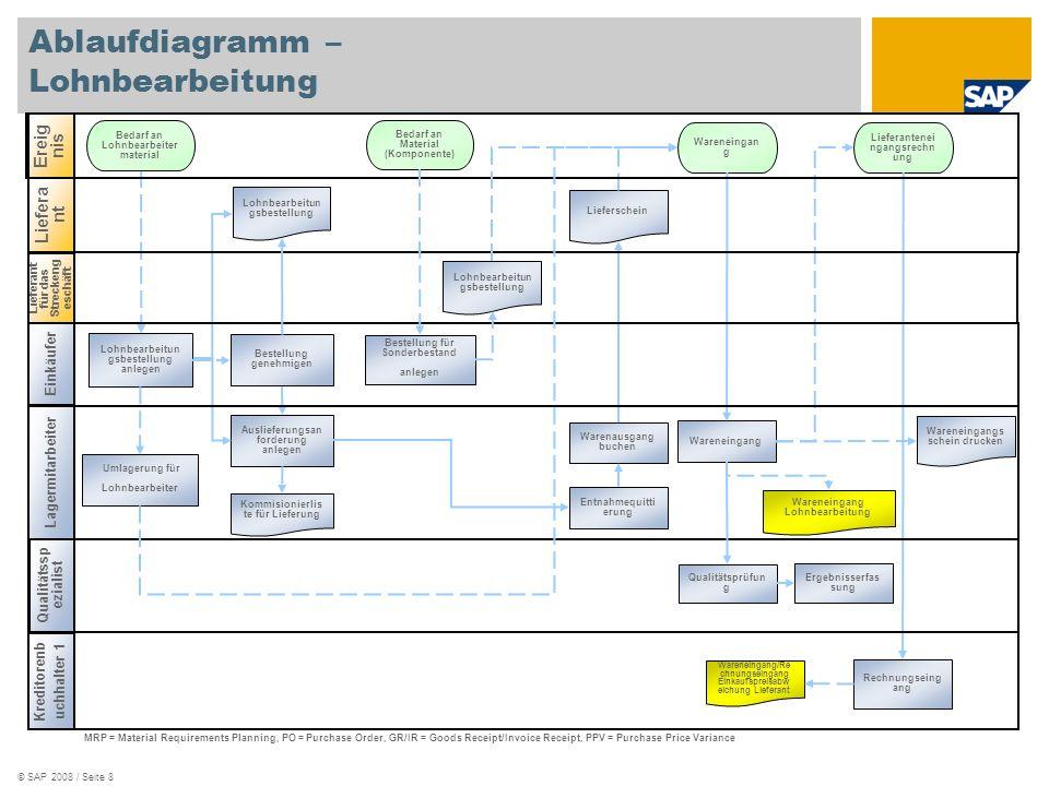 Ablaufdiagramm – Lohnbearbeitung