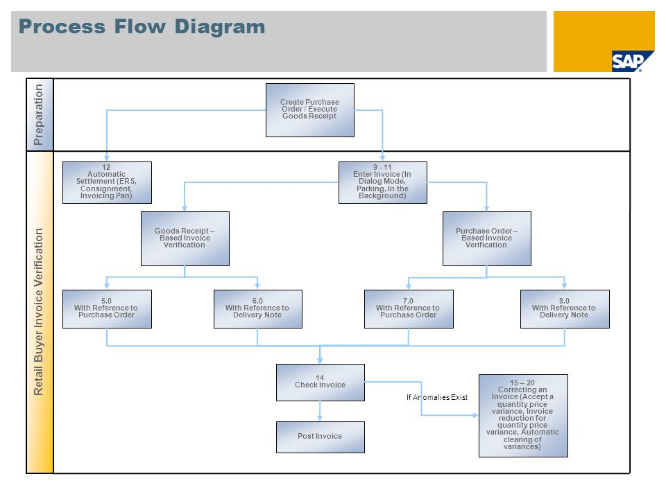 Process Flow Diagram Preparation Retail Buyer Invoice Verification
