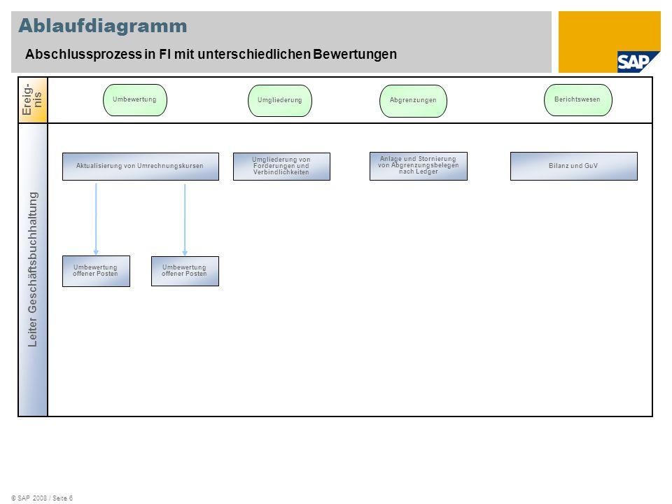 Ablaufdiagramm Abschlussprozess in FI mit unterschiedlichen Bewertungen. Ereig-nis. Umbewertung. Umgliederung.