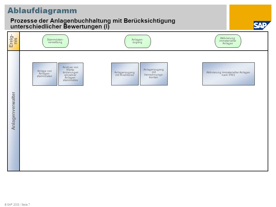 Ablaufdiagramm Prozesse der Anlagenbuchhaltung mit Berücksichtigung unterschiedlicher Bewertungen (I)