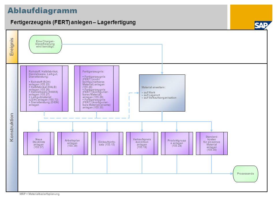 Ablaufdiagramm Fertigerzeugnis (FERT) anlegen – Lagerfertigung
