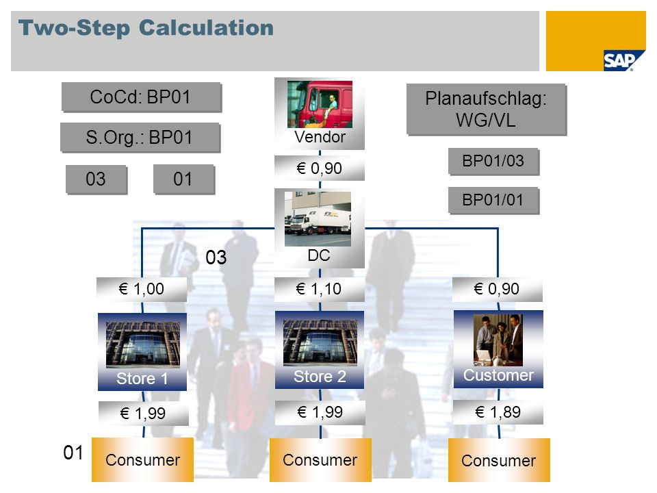 Two-Step Calculation 03 01 CoCd: BP01 Planaufschlag: WG/VL