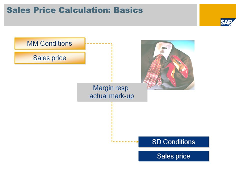 Sales Price Calculation: Basics