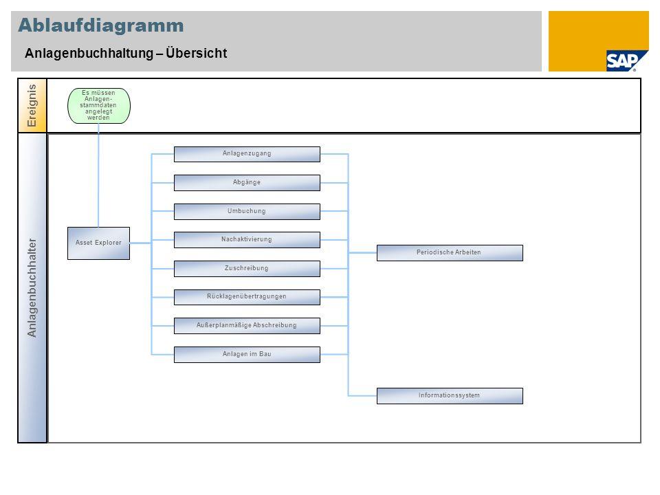 Ablaufdiagramm Anlagenbuchhaltung – Übersicht Ereignis