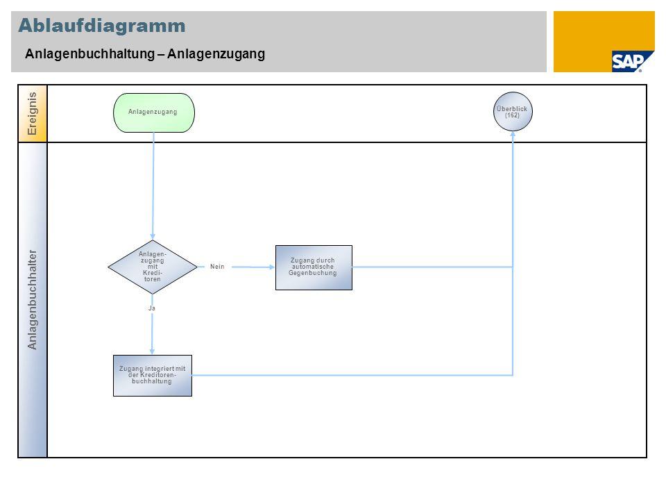 Ablaufdiagramm Anlagenbuchhaltung – Anlagenzugang Ereignis