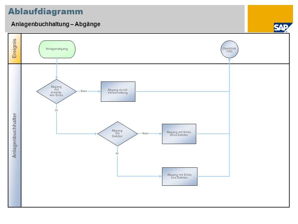 Ablaufdiagramm Anlagenbuchhaltung – Abgänge Ereignis Anlagenbuchhalter