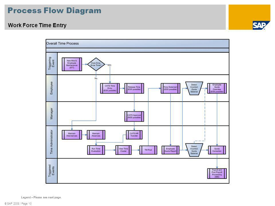 process flow diagram legend time entry with funds or grants management (982) - ppt ... process flow diagram yogurt