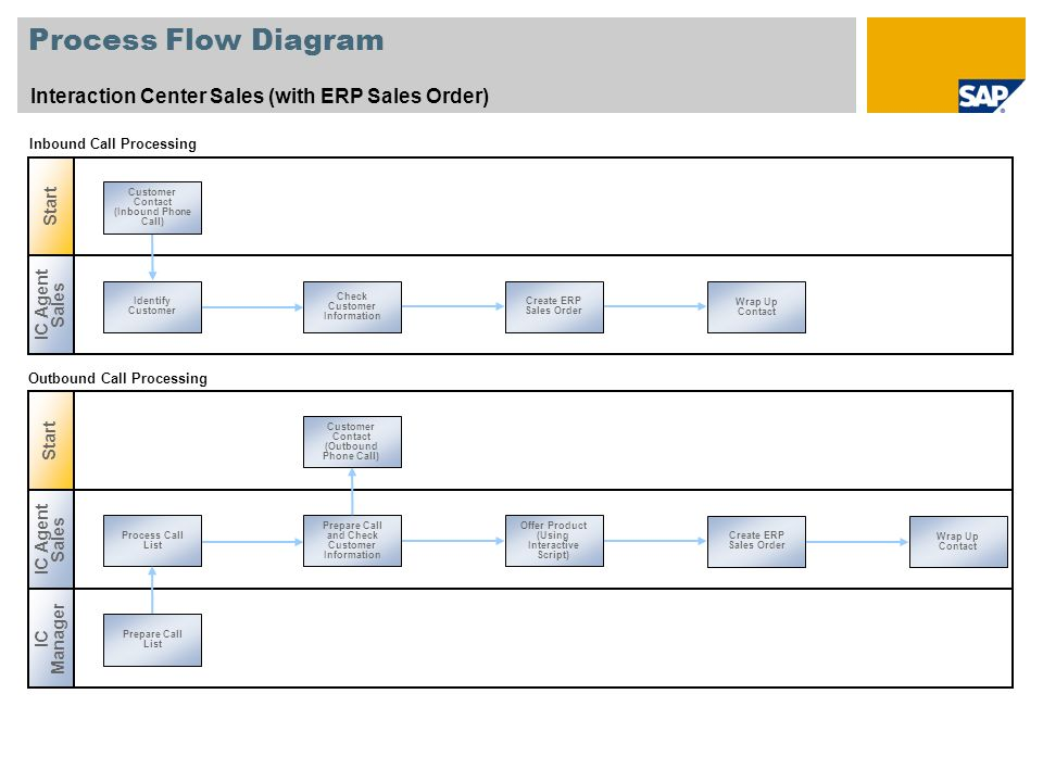 Process Flow Diagram Interaction Center Sales (with ERP Sales Order)