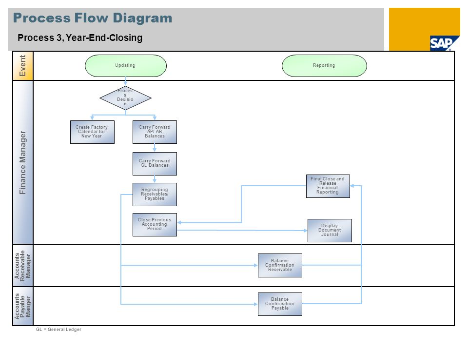 Process Flow Diagram Process 3, Year-End-Closing Event Finance Manager
