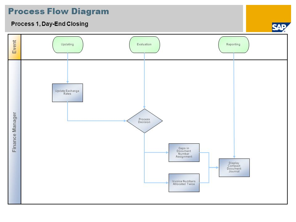 Process Flow Diagram Process 1, Day-End Closing Event Finance Manager