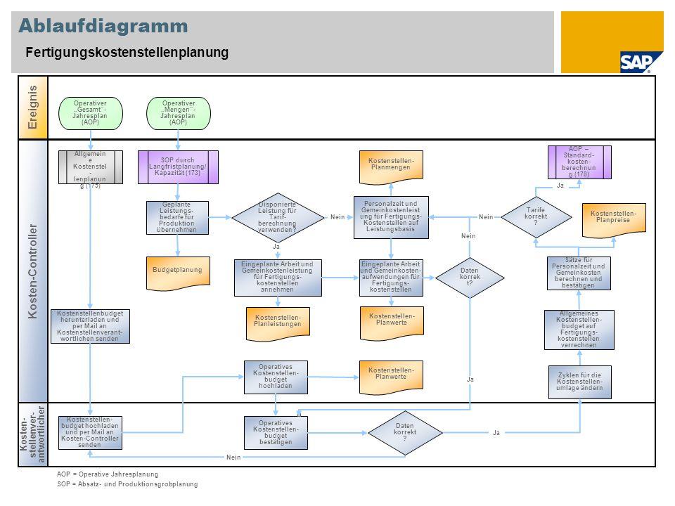 Ablaufdiagramm Fertigungskostenstellenplanung Ereignis