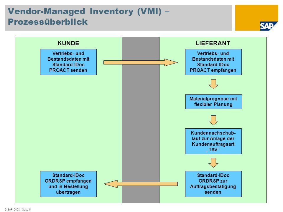 Vendor-Managed Inventory (VMI) – Prozessüberblick