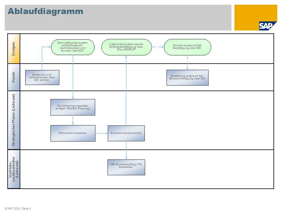 Ablaufdiagramm Ereignis Kunde Strategischer Planer (Lieferant)
