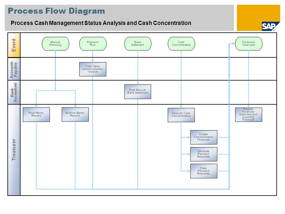 Process Flow Diagram Process Cash Management Status Analysis and Cash Concentration. Event. Manual.