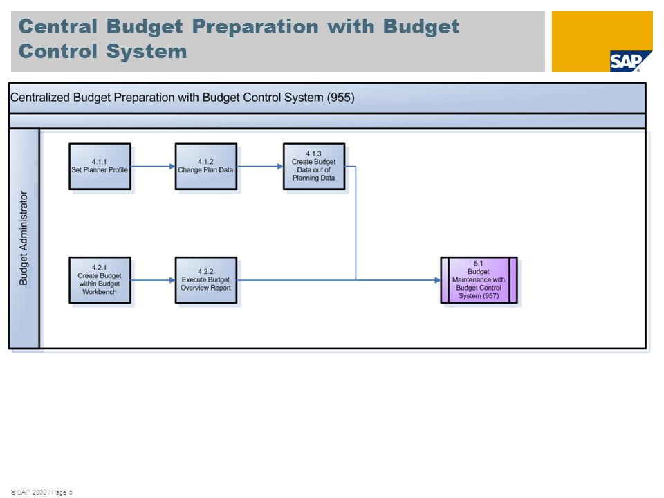 Central Budget Preparation with Budget Control System