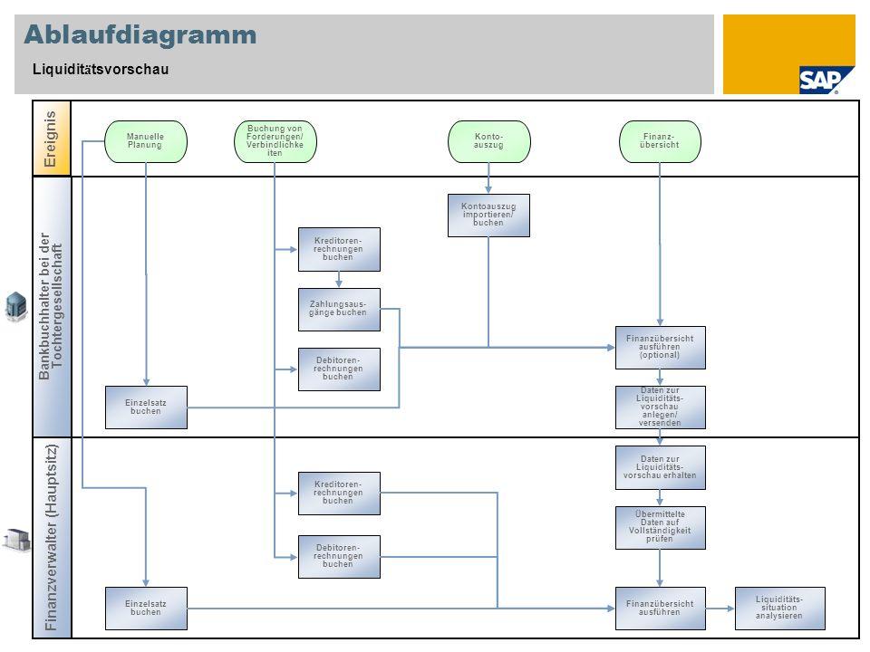 Ablaufdiagramm Liquiditätsvorschau Ereignis
