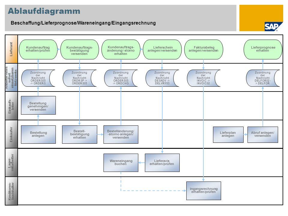 Ablaufdiagramm Beschaffung/Lieferprognose/Wareneingang/Eingangsrechnung. Lieferant. Kundenauftrag erhalten/prüfen.