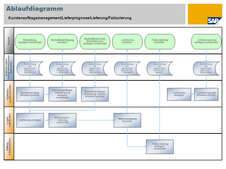 Ablaufdiagramm Kundenauftragsmanagement/Lieferprognose/Lieferung/Fakturierung. Kunde. Bestellung anlegen/versenden.