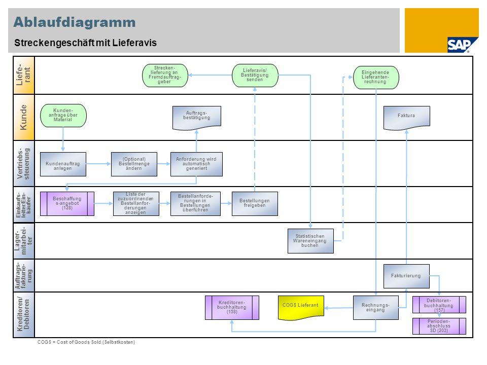Ablaufdiagramm Streckengeschäft mit Lieferavis Liefe-rant Kunde
